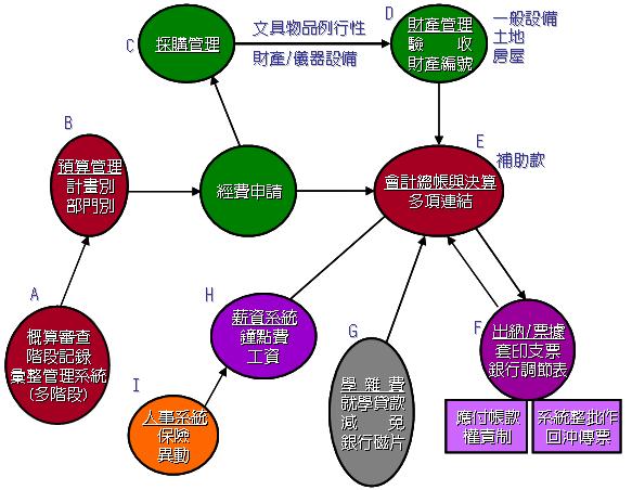 绘制总帐子系统基本功能结构图